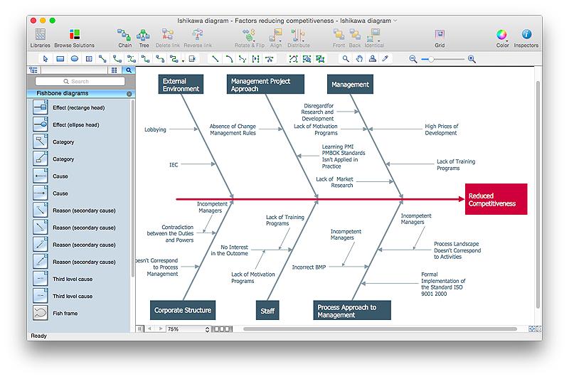 Create Visio Fishbone Diagram| ConceptDraw HelpDesk