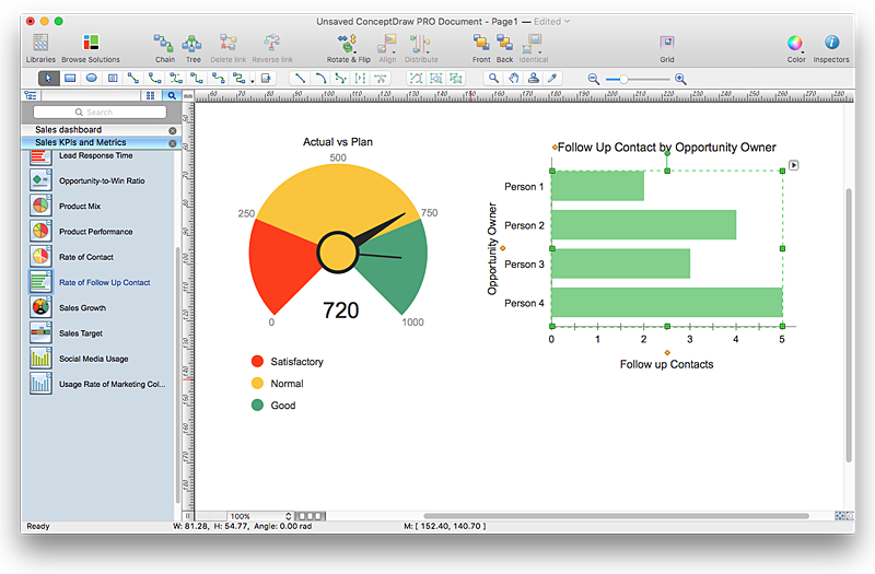 conceptdraw-live-sales-dashboard-indicators