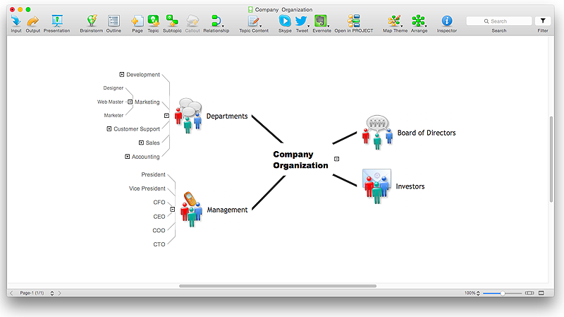 organizational structure mind map