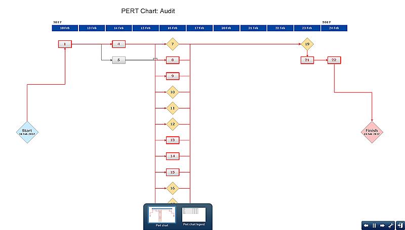 Pert chart project management plan pert chart project create pert chart for project ccuart Gallery