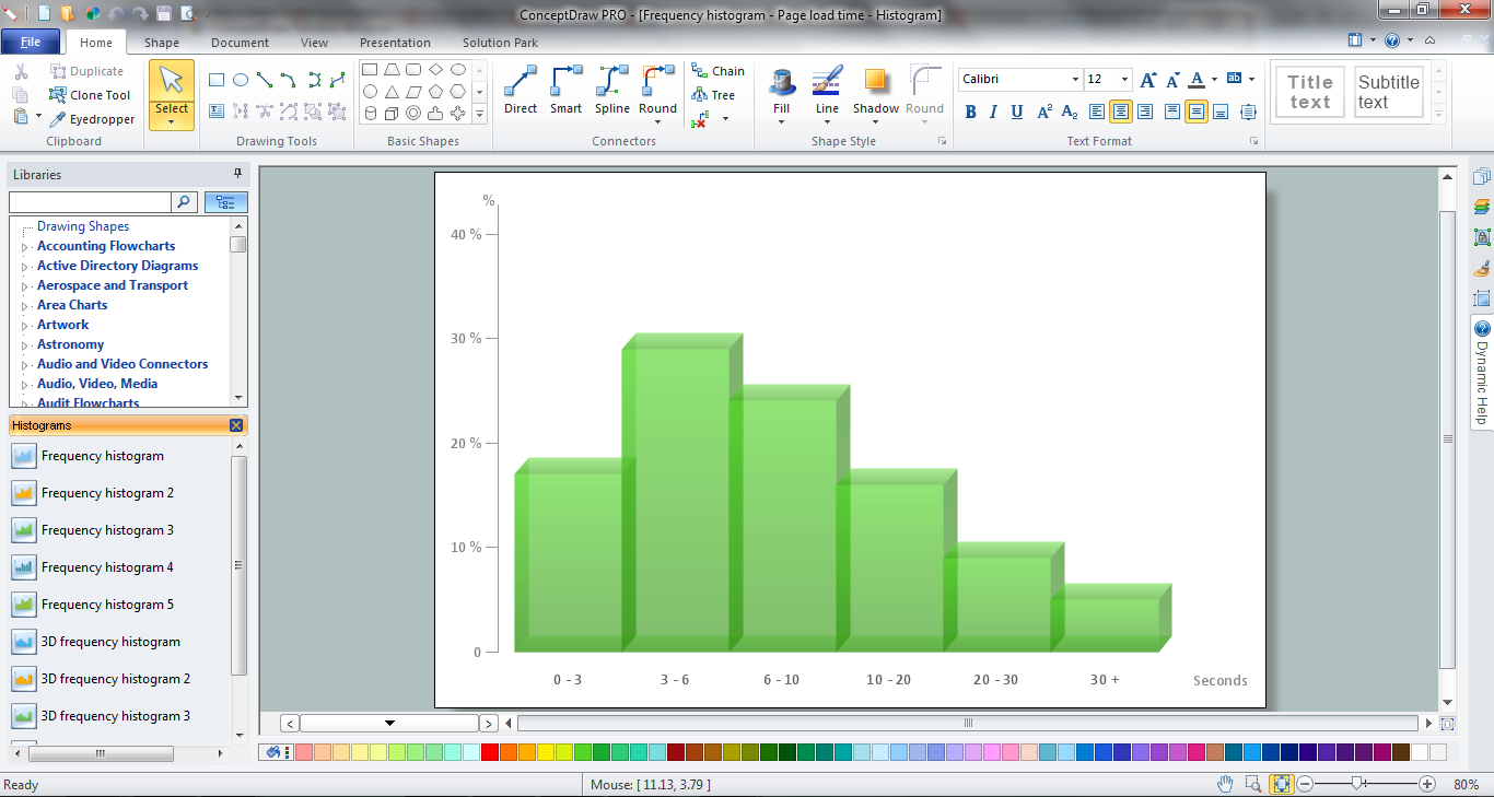 How To Draw a Histogram in ConceptDraw PRO