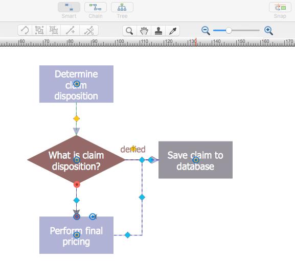 create-audit-process-flowchart