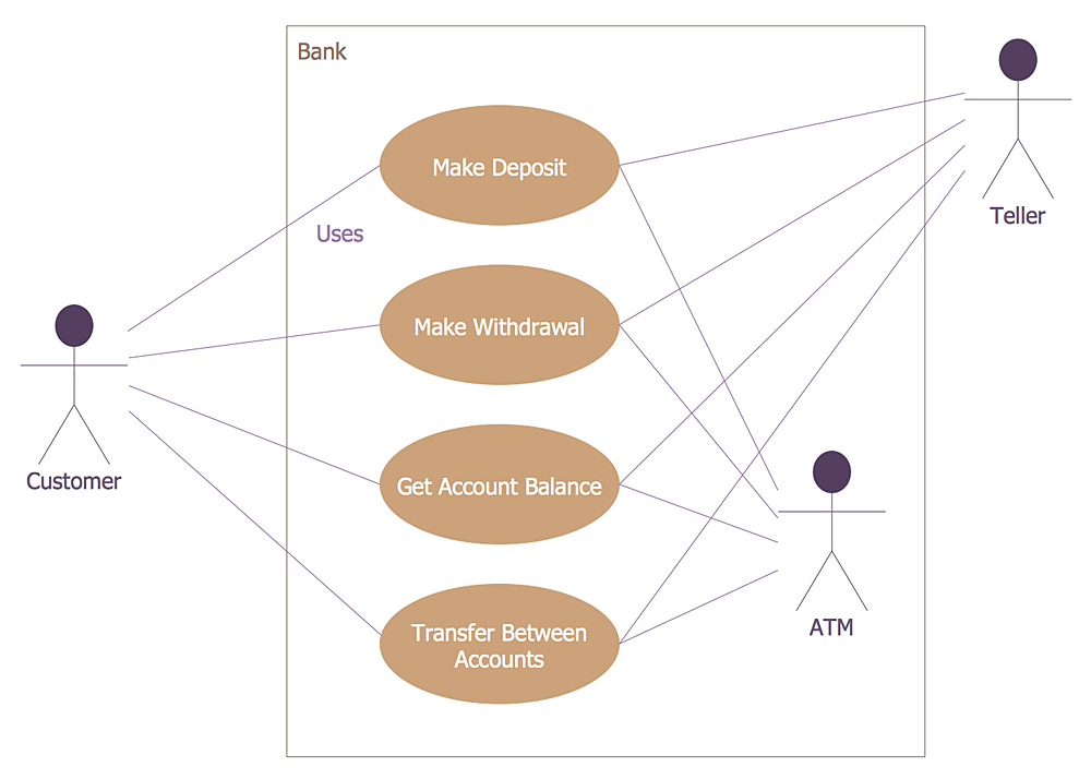 Creating a bank atm use case diagram conceptdraw helpdesk use case diagram for atm system ccuart Images