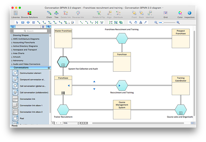 conceptdraw-bpmn2-conversation-diagram