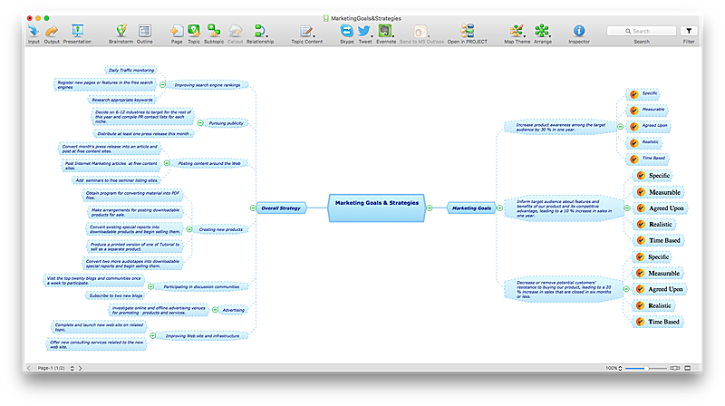 marketing-mind-map