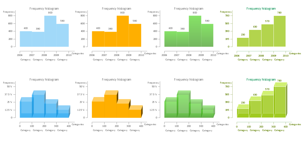 How To Make Histogram - Histograms library Design Elements