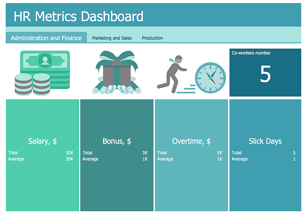 How To Create An HR Metric Dashboard