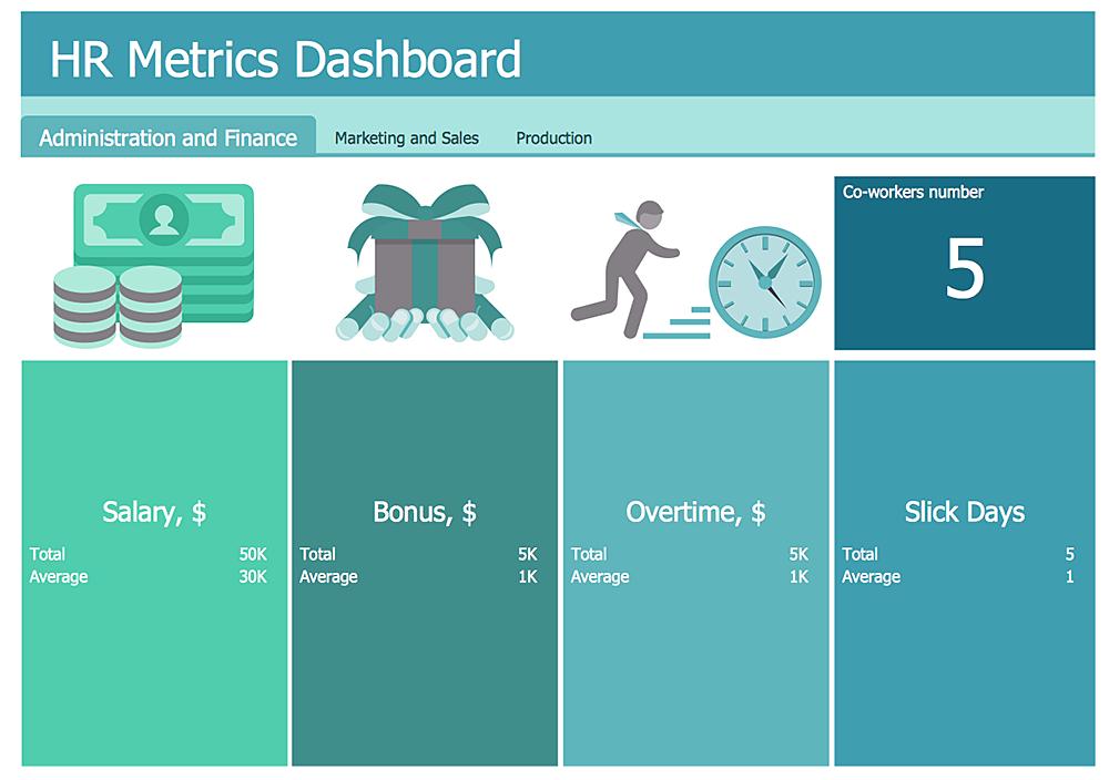Creating Hr Metric Dashboard Conceptdraw Helpdesk
