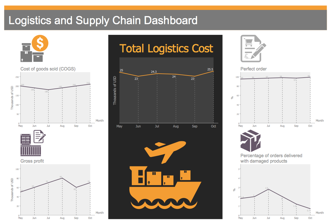 How to Make a  Logistic Dashboard