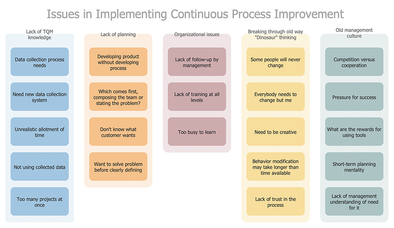 Managing Problem Solving Using Seven Management And