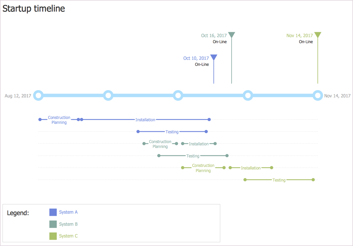 how to create a timeline diagram in conceptdraw pro project