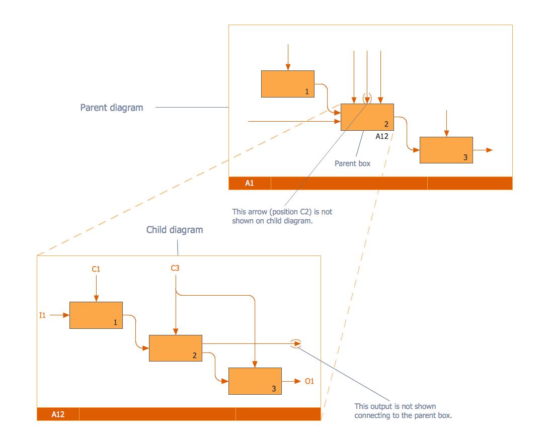 IDEF0 Diagram - Tunneled Arrows