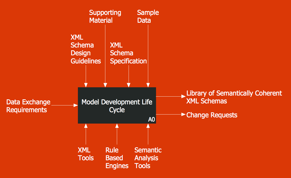 IDEF0 Diagrams Solution - IDEF0 Model Development Life Cycle