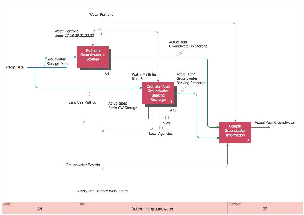 IDEF0 diagram - Determine Groundwater