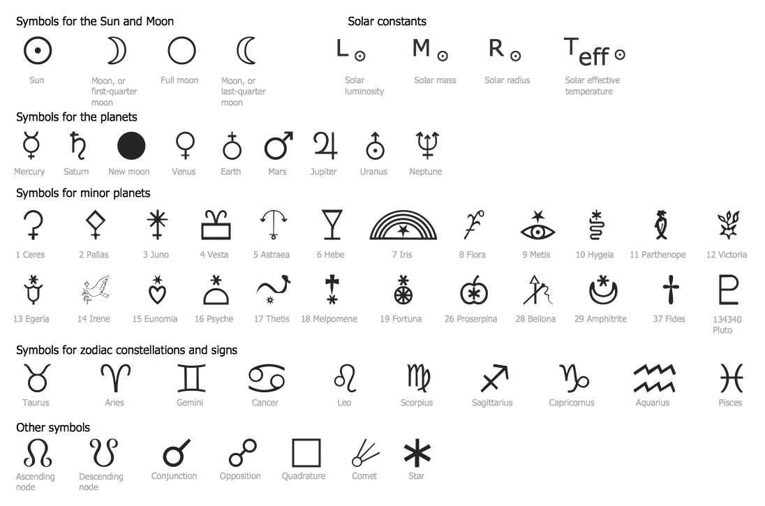 Astronomical Symbols Library
