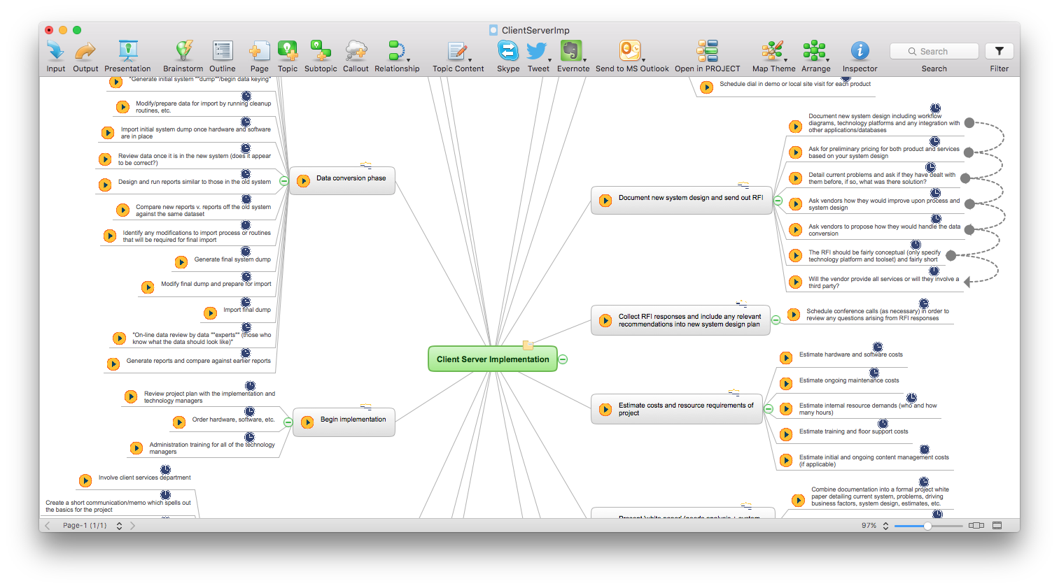 Mind map generated from MS Project file