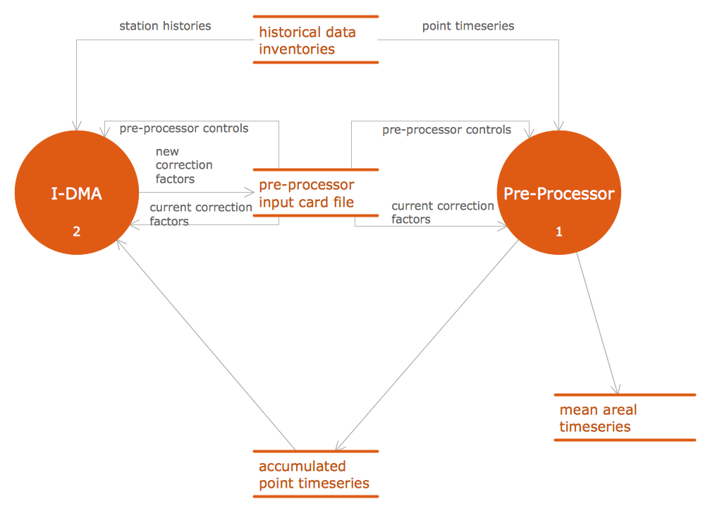 Data Flow Diagram Process Conceptdraw Solution Park