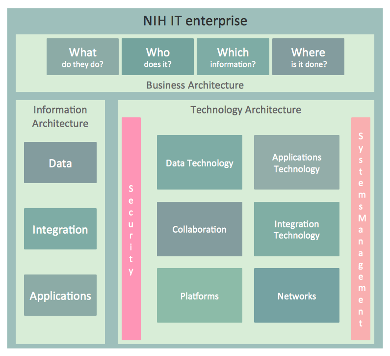 NIH IT Enterprise Architecture Framework