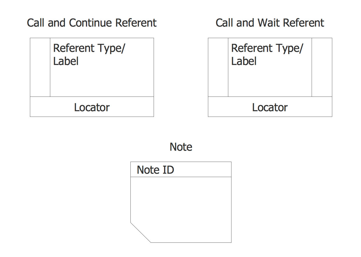 IDEF3 Referents and Notes Library