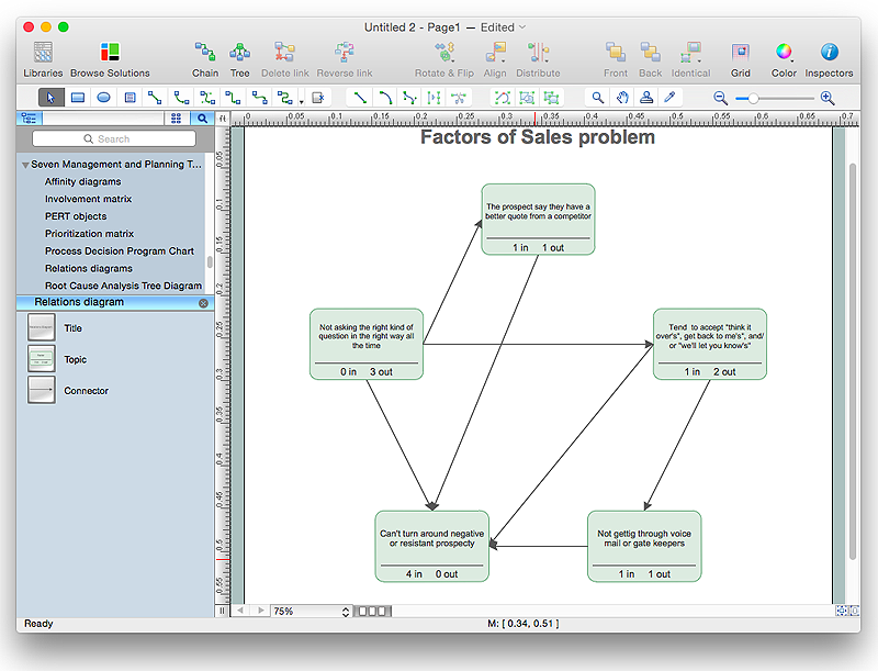Interaction (Relation) Diagram sample