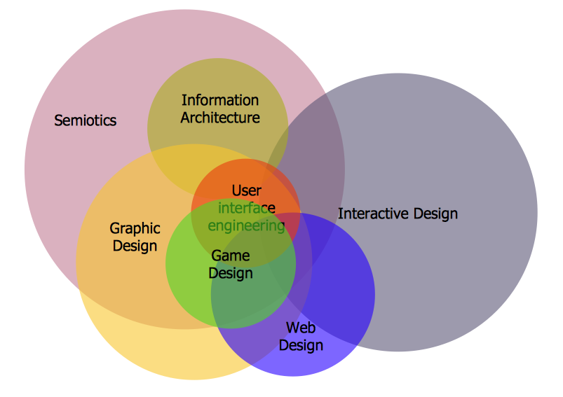 Interactive Venn diagram