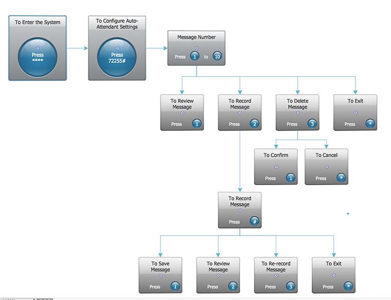 Interactive voice response (IVR) diagram