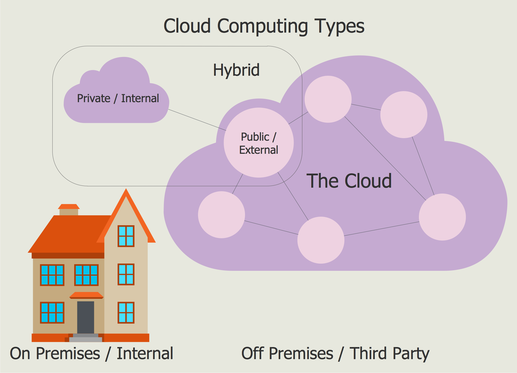 The Differences Among Public  Private  And Hybrid Clouds