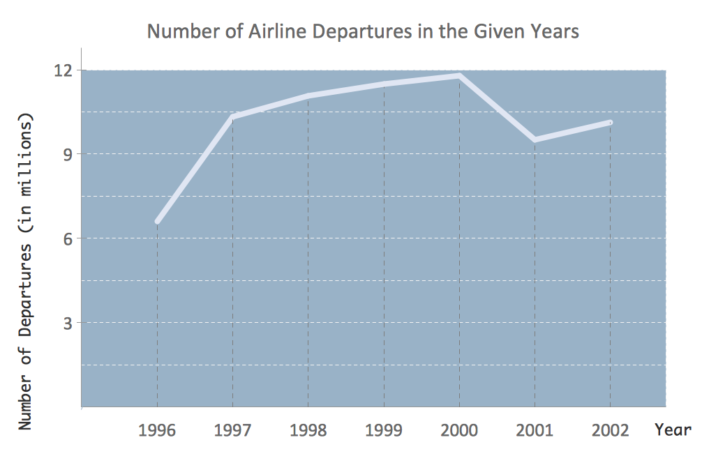 Line Chart - Number of airlines departures in the given years