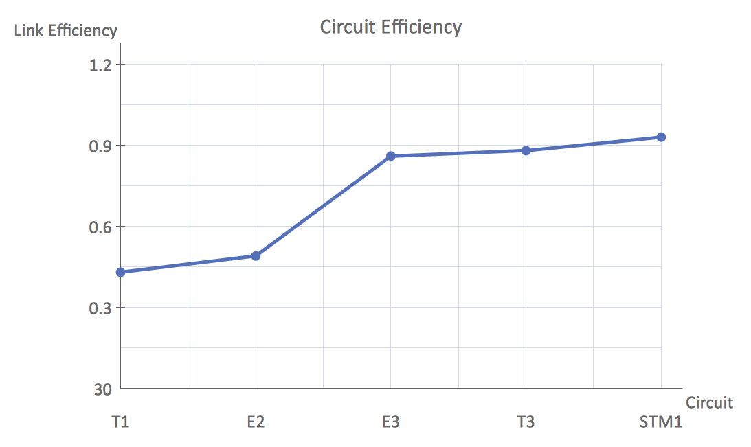 Line Charts - Circuit efficiency Erlang B