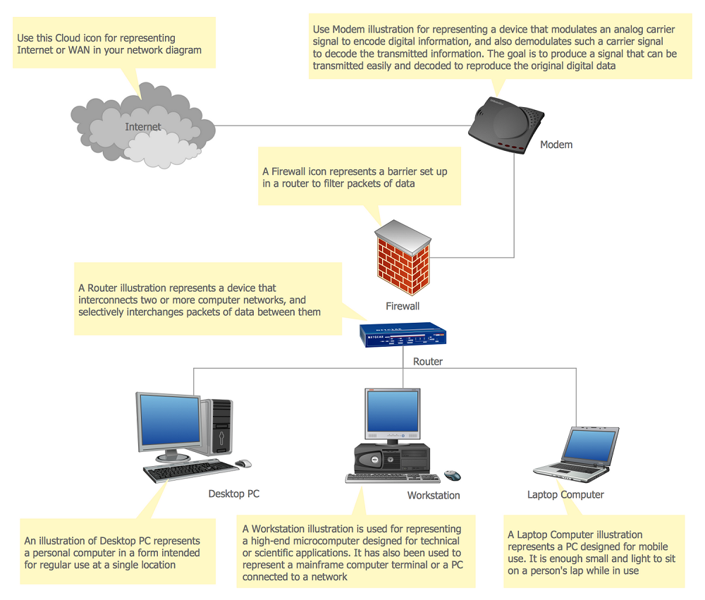 Local area network lan computer and network examples physical lan template sciox Images