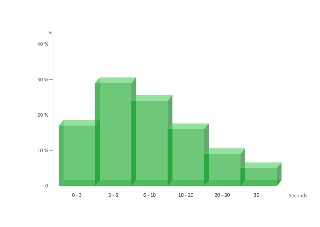 Make a Histogram - Page load time sample