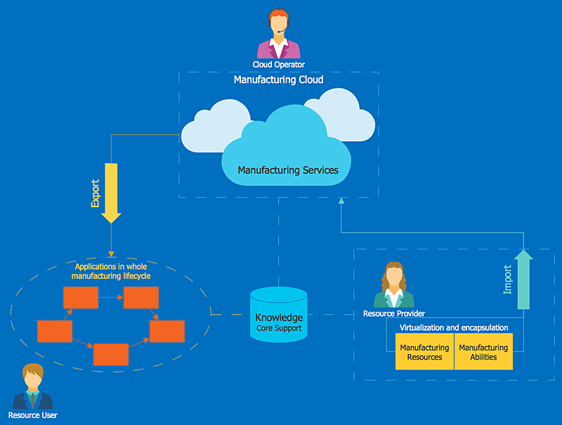 Create a Cloud Computing Diagram