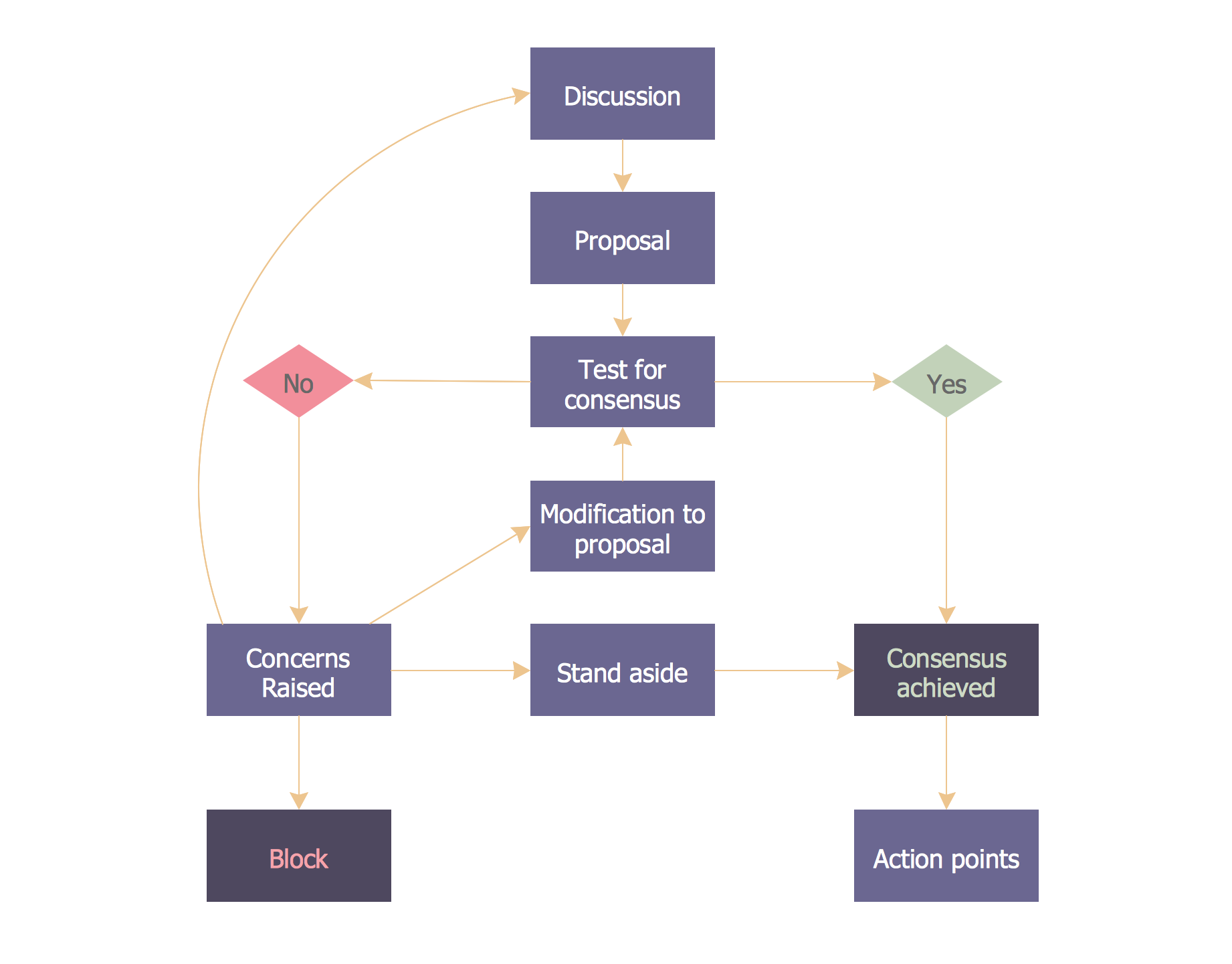 Marketing Flow Chart - Consensus Decision Making
