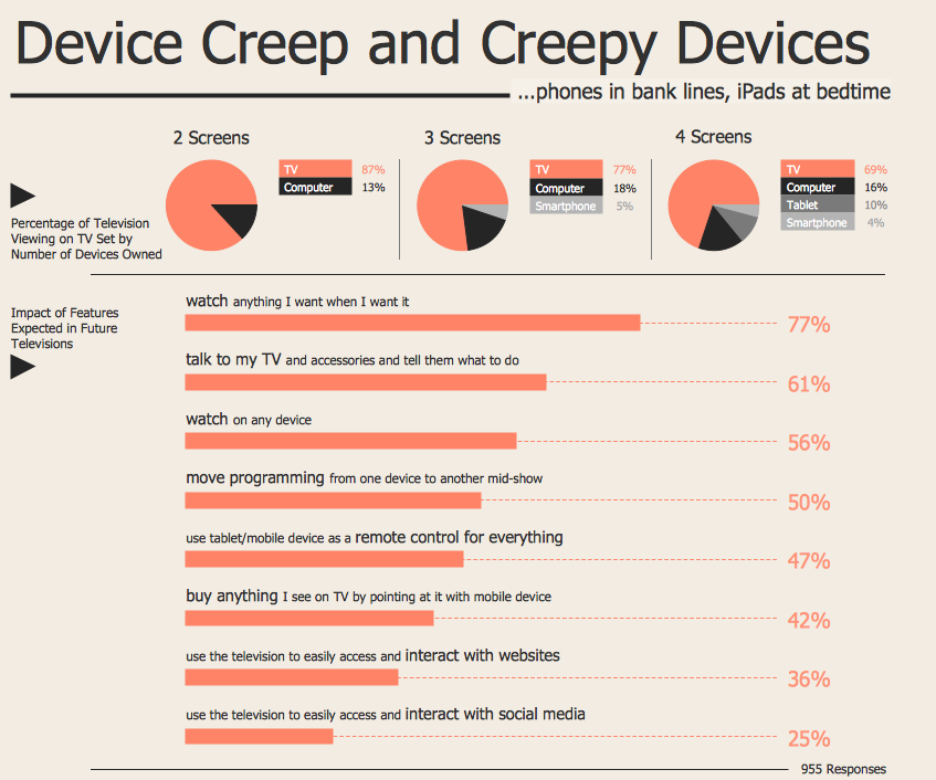 Marketing Infographics - Device Creep and Creepy Devices