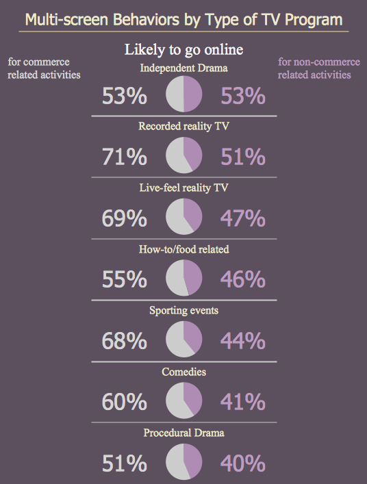 Marketing Infographics - Multi-screen behaviors by type of TV program