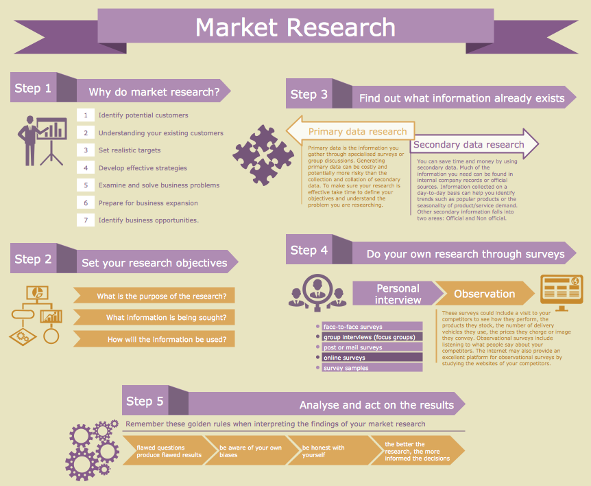 Marketing Plan Infographic - Market Research