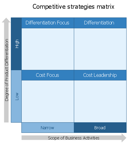 Competitive Strategy Matrix Template