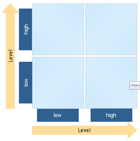 Four-Quadrant Matrix Template