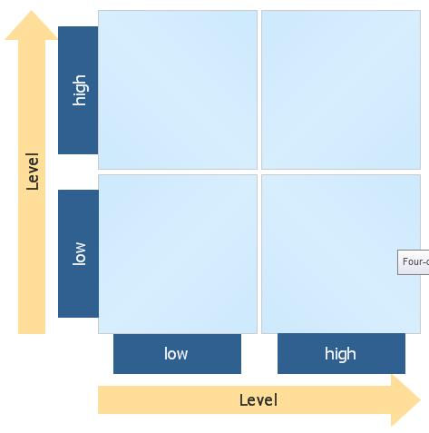 Four-Quadrant Matrix Template