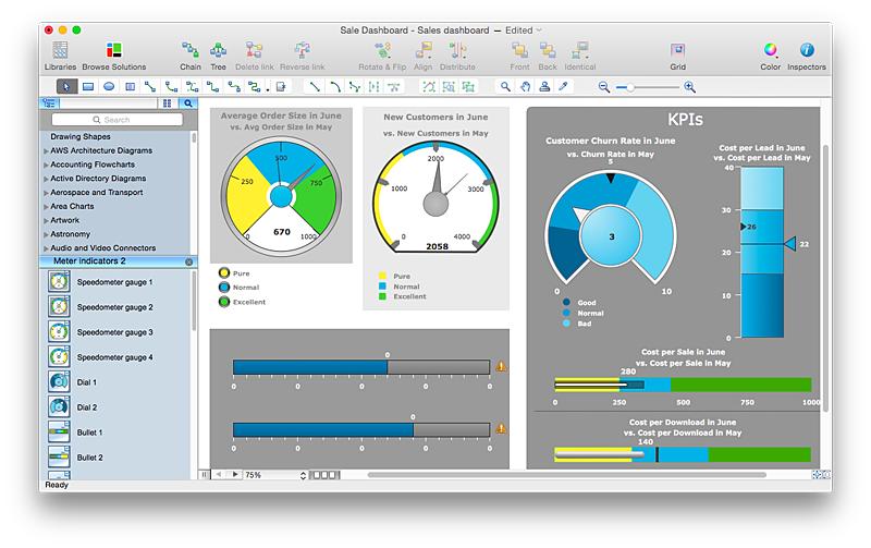 KPI Indicatort on  Sales Dashboard