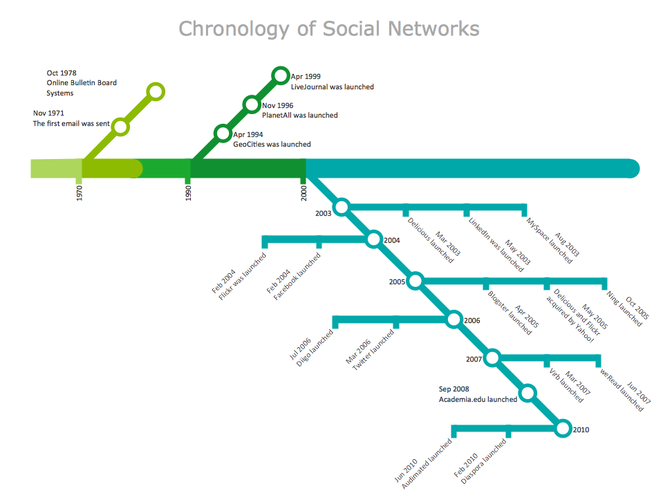 Metro Map – Chronology of Social Networks