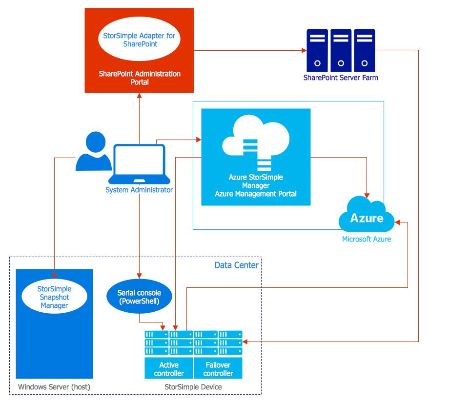 Microsoft Azure Architecture diagram