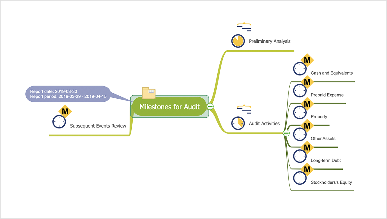 How to Report on Project Milestones Using a Mind Map
