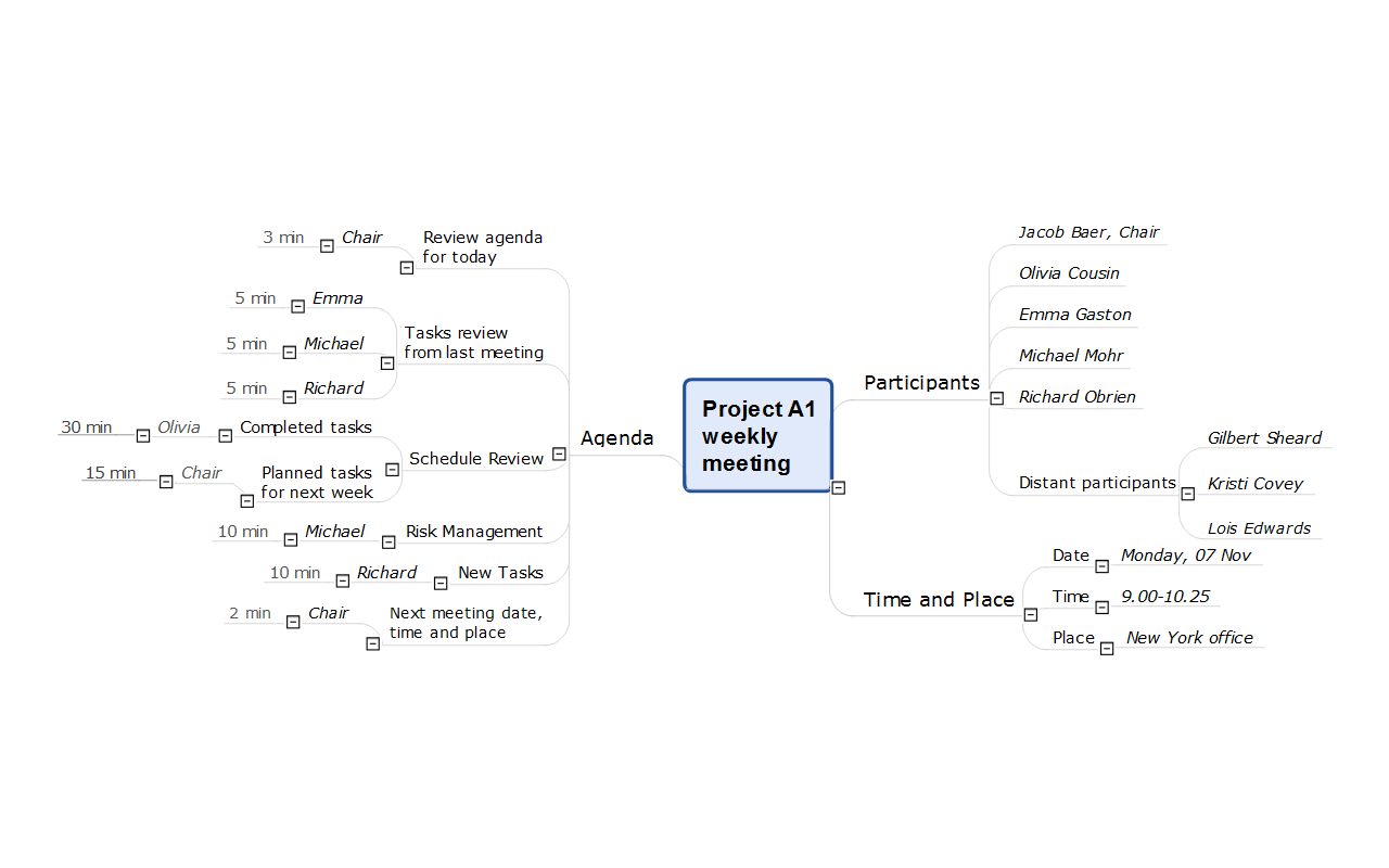 mind map used to communicate the remote team