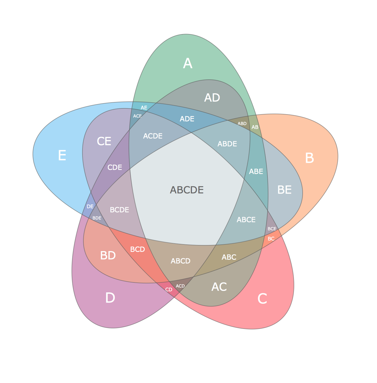 Multi Layer Venn Diagram. <br>Venn Diagram Example *