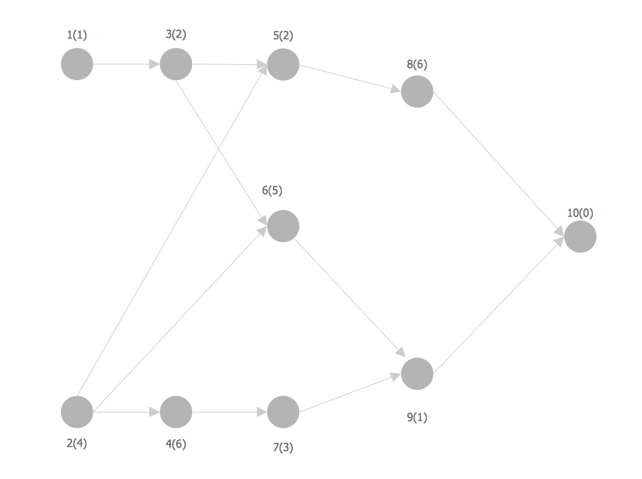 Network Analysis Activity on Node