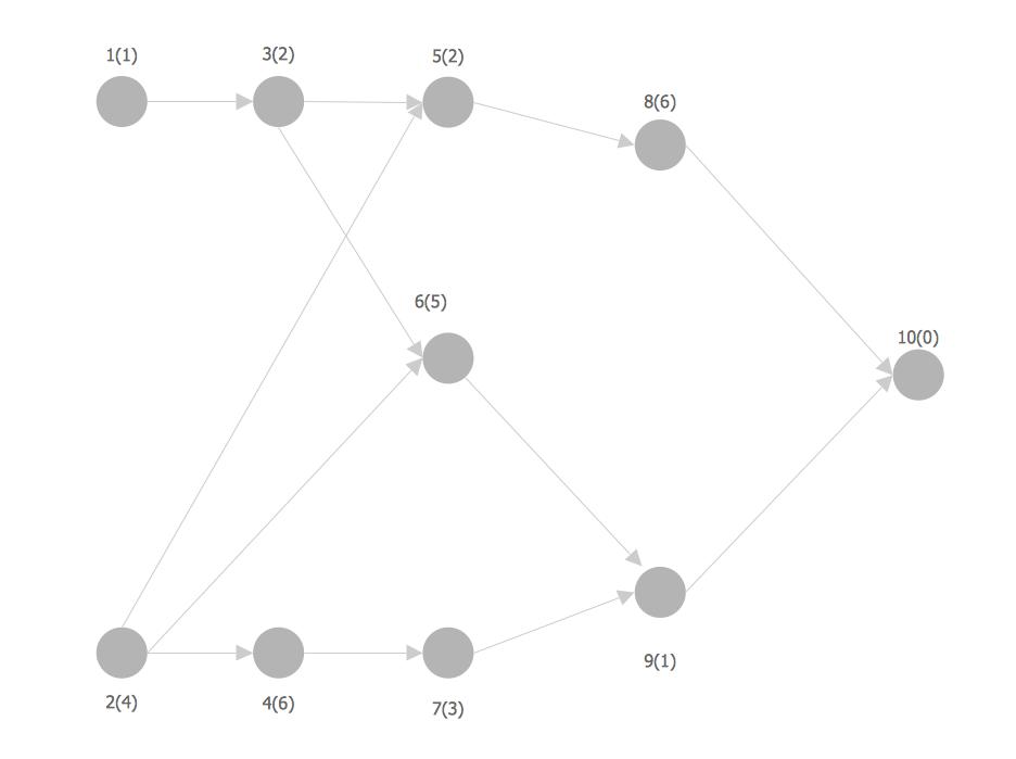 Network Analysis Activity on Node *