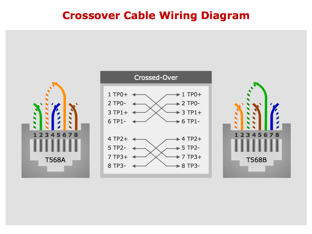 Data Cable Wiring Diagram Radio 568b Network Computer And Examples Rh Conceptdraw Com Cat5 Usb To