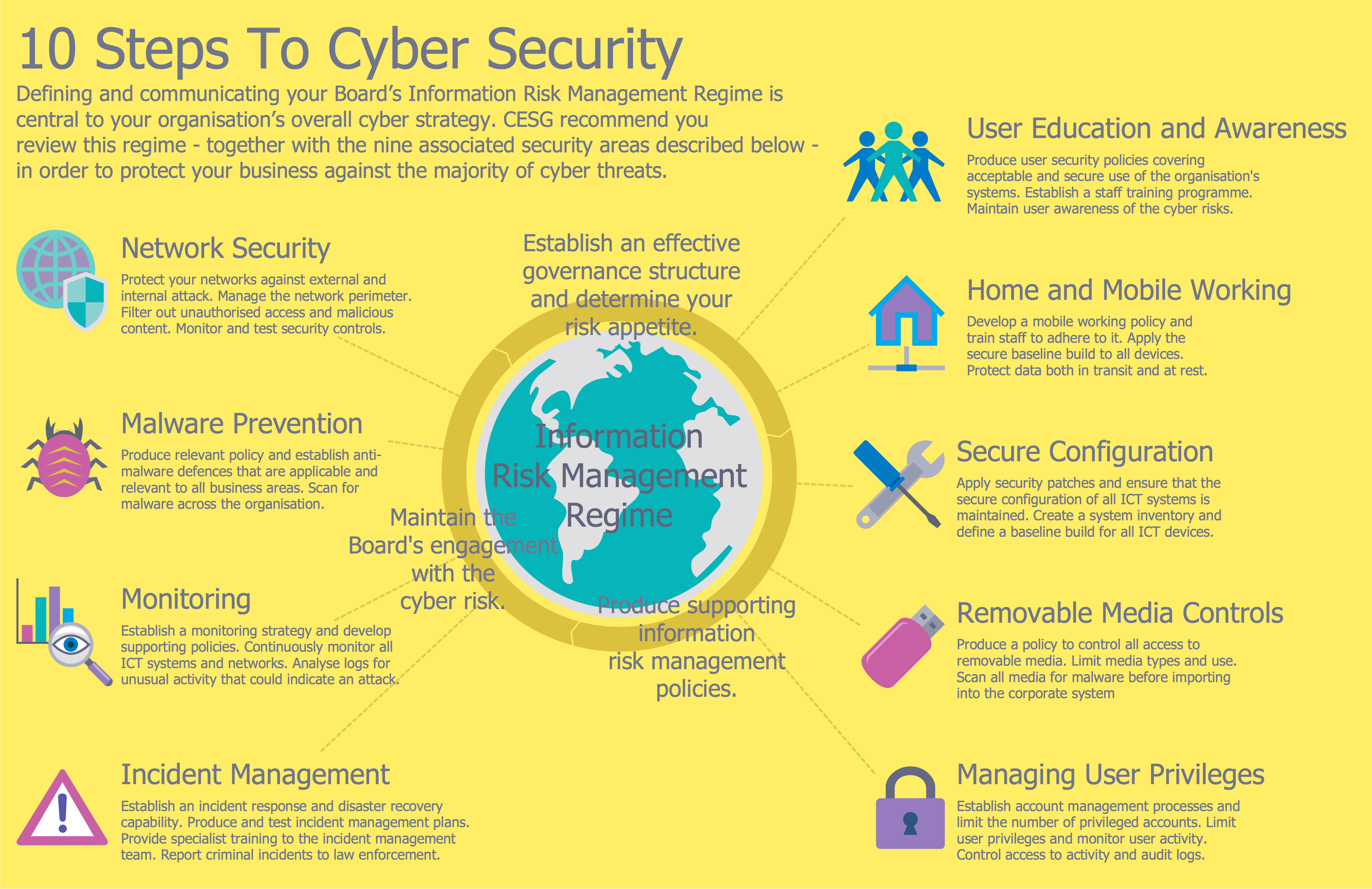 Network Security Infographic - 10 Steps to Cyber Security