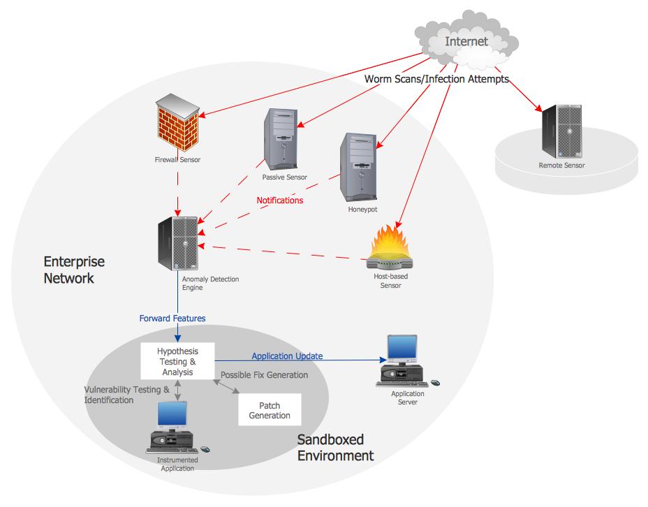 Network Vaccine Architecture